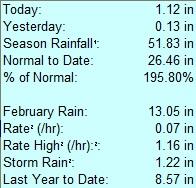 rain-rate